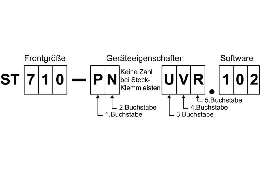 Störk-Tronic Service, häufig gestellte Fragen, frequently asked questions, FAQ, Regler Name, Bezeichnung, ST, Buchstaben.